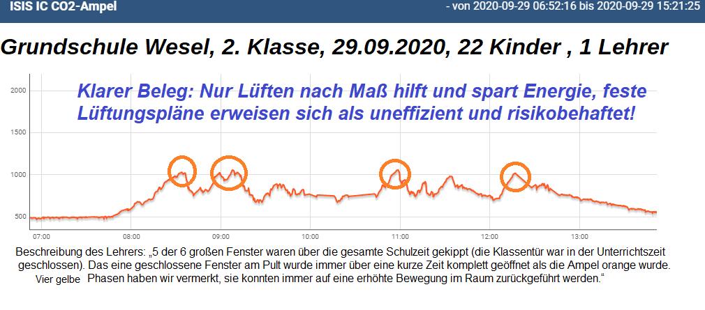 CO2-Analyse-Grundschule-2-Klasse-22-Kinder-4-gelbe-Phasen